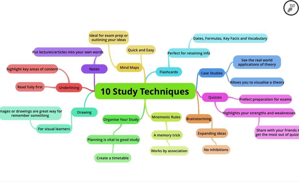 Process essay topics ideas