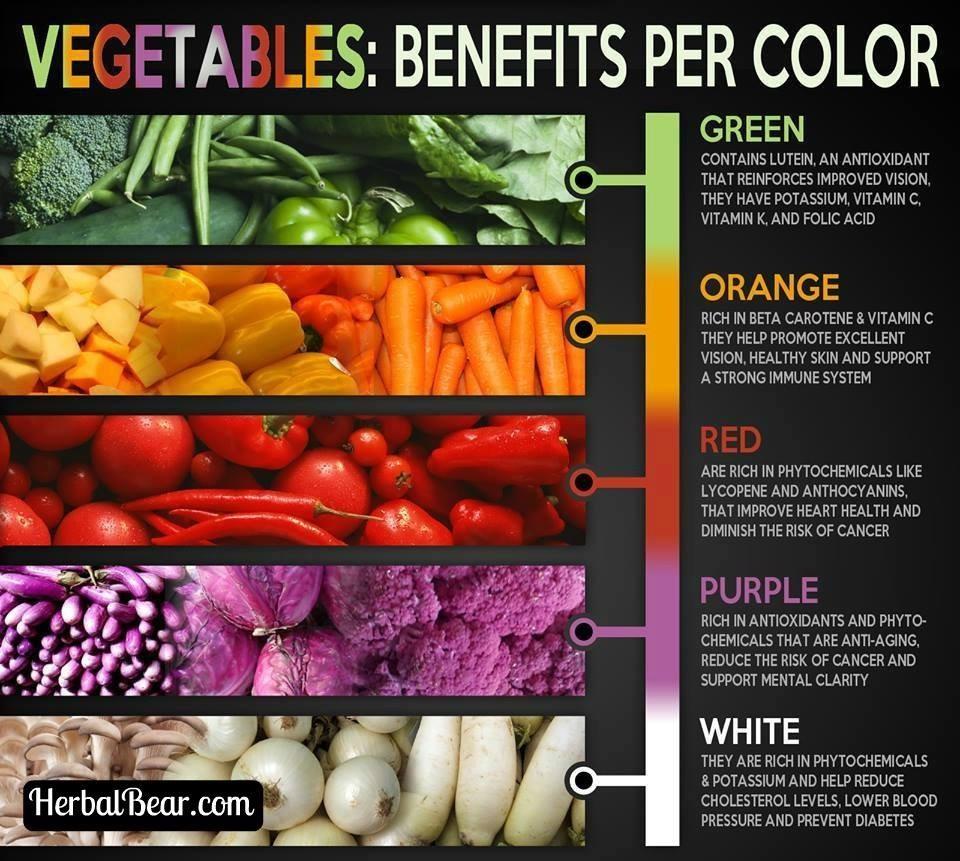 Vegetable Benefits Per Color