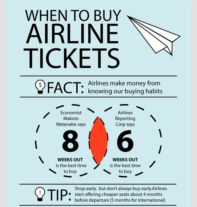 Buy Travel Tickets Online: Wondering When To Buy Flight Tickets!? Well This Tip Can