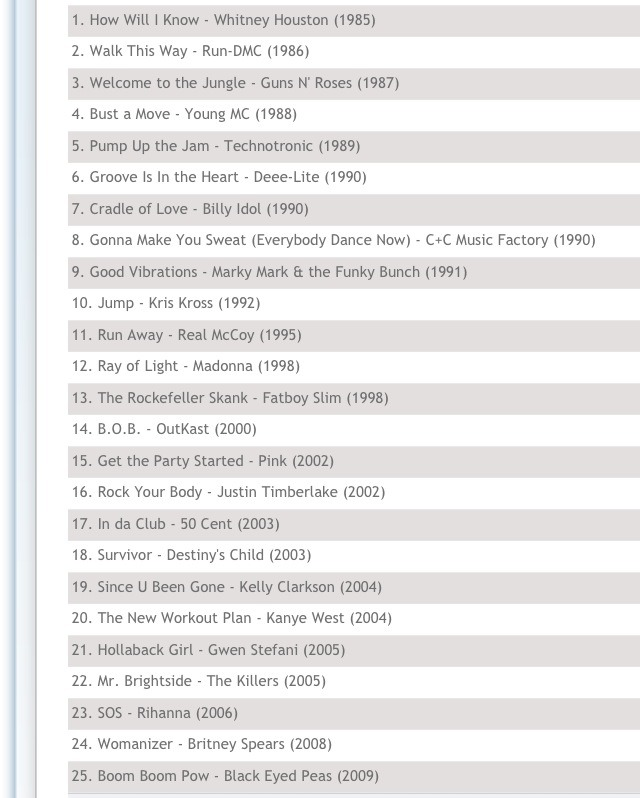 Top 25 Workout Songs Musely