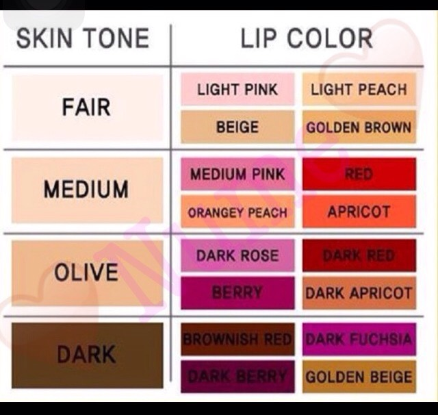 Best Lip Color For Your Skin Tone 💋💄 Musely