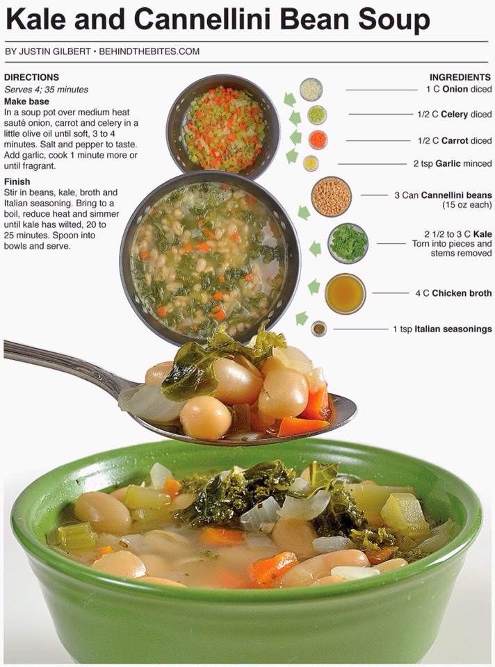 12 kale and cannellini bean soup view the detailed recipe