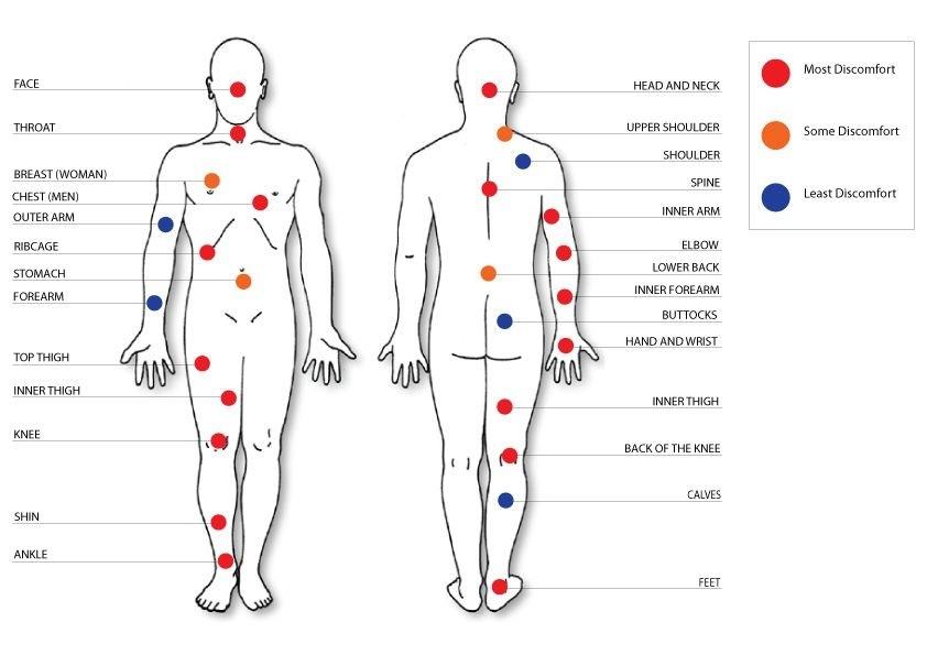 Покалывания на теле в разных местах