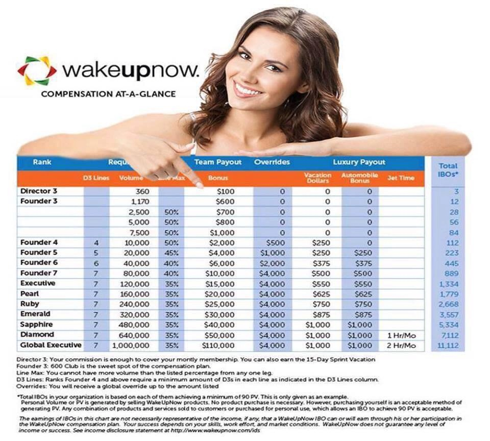 Wake up now is a system to teach people to make money, save money, and manage money!
