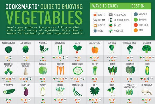 Check out this guide to the many ways to enjoy your vegetables.