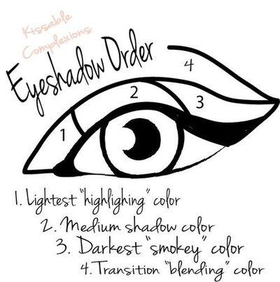 Apply your eyeshadow in the right order.