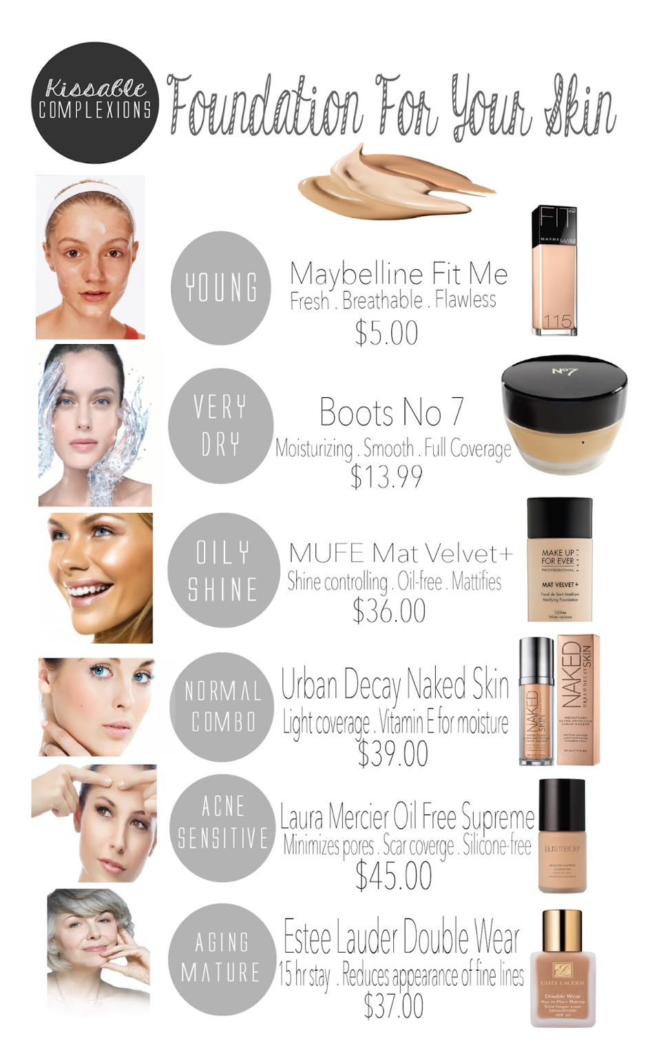 Know which types of foundation are best for your skin type