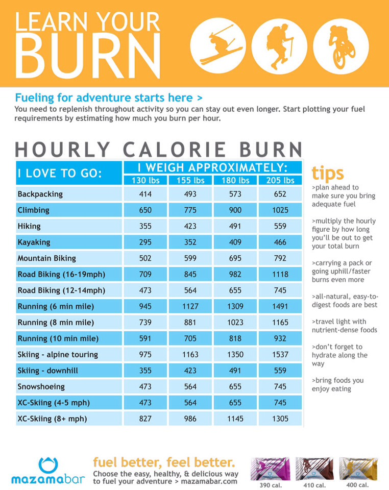 How To Burn Calories Fast! by Yohana Michael🌞 - Musely