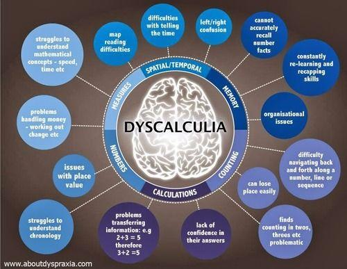 the math side of dyslexia and what it can effect