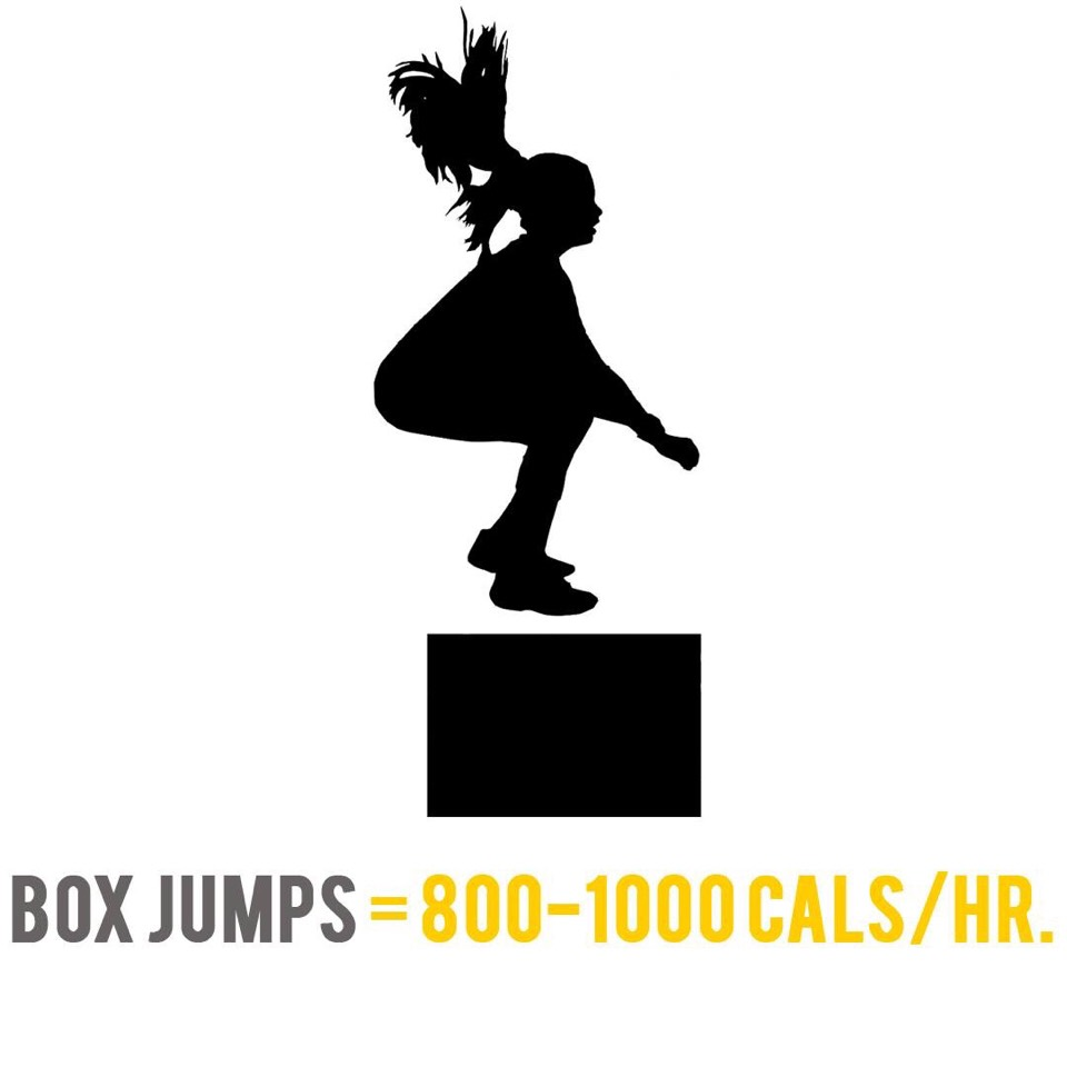 When you're jumping at a fast pace, your body burns 800 to 1,000 calories an hour. And, since high intensity jumping stimulates changes in the mitochondria (where fuel is converted into energy at the cellular level), your body will burn fat before carbohydrates.