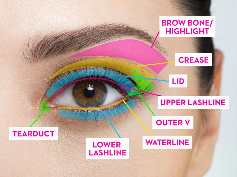 Here are 3 guides for basic eye shadow. You don't always have to go all out and do all of the steps if you want basic everyday natural makeup.