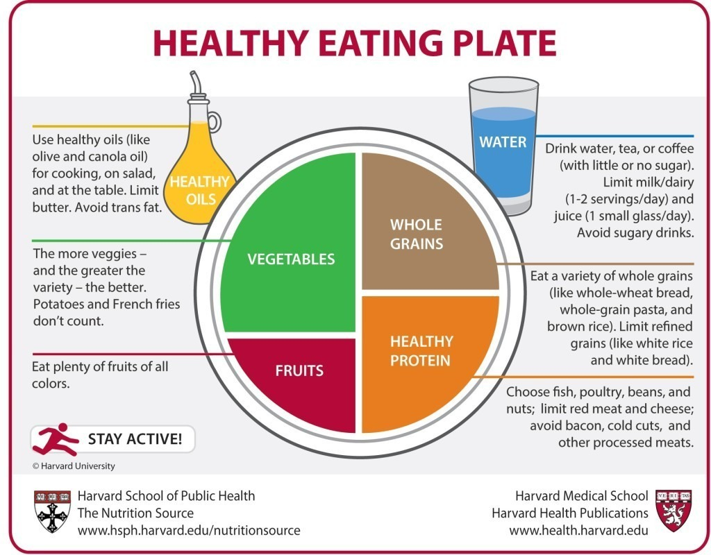 Healthy eating plate with vegetables, fruits, whole grains, healthy protein, healthy oils, and water.