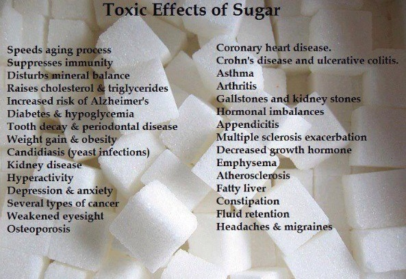 Consuming too much sugar has so many negative effects, keep a balanced lifestyle by eating only the right types and ammounts.