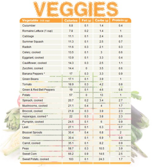 veggies that are super good for your health, also in order by calorie count!!