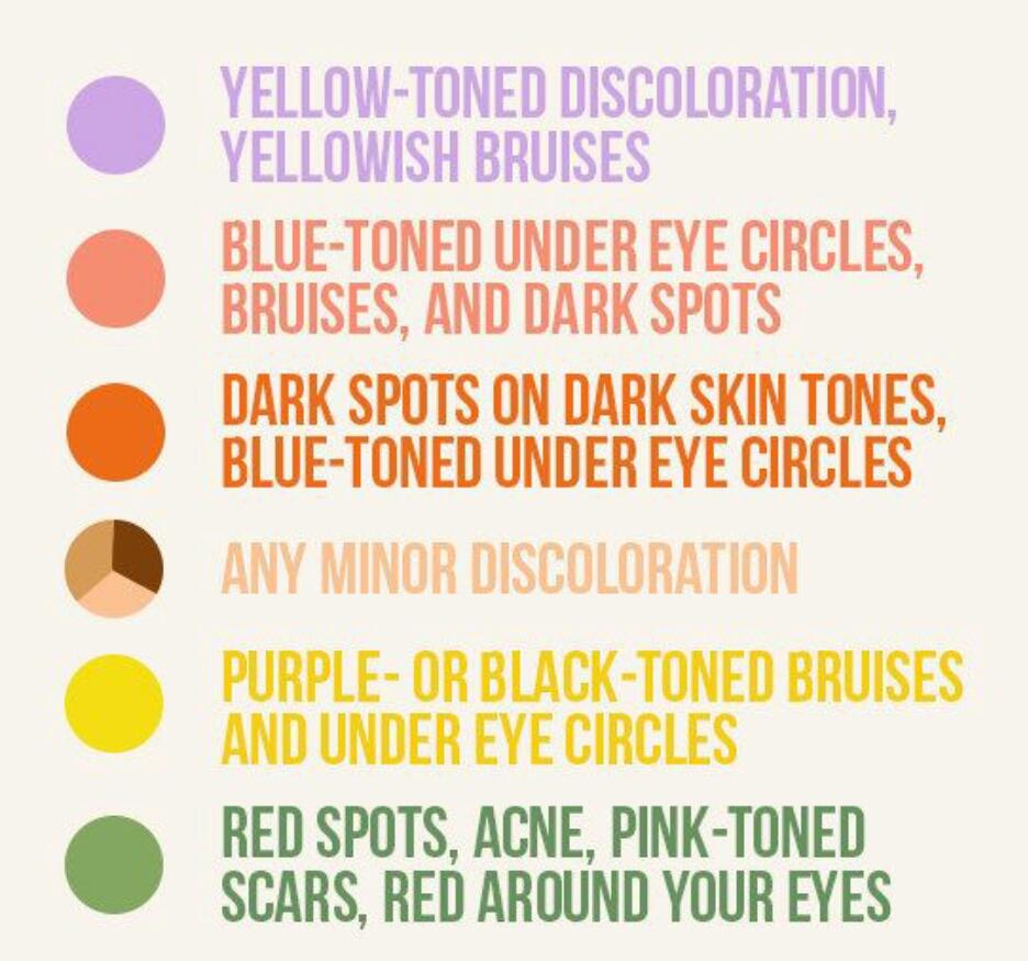 embed - Concealer Color Guide