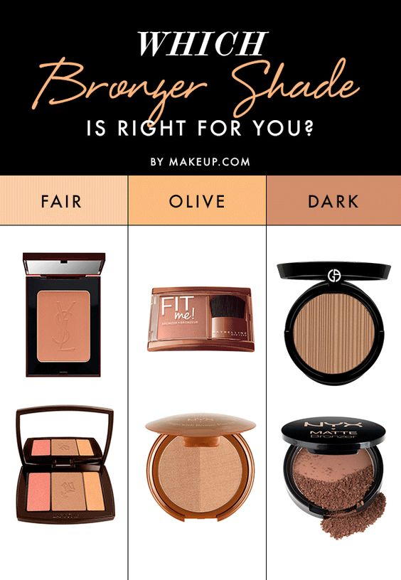 3. Wrong tone While highlighter is a little more universal, bronzer is not. It's important to find a bronzer that matches your particular skin tone. Otherwise you can end up with dark brown stripes and bright white under-eyes. No, thank you.