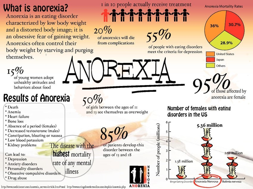 the common signs and symptoms of anorexia nervosa 10 symptoms of anorexia nervosa  and just in case you're not sure, here are 10 of the most common signs and symptoms of anorexia 1 weight loss.