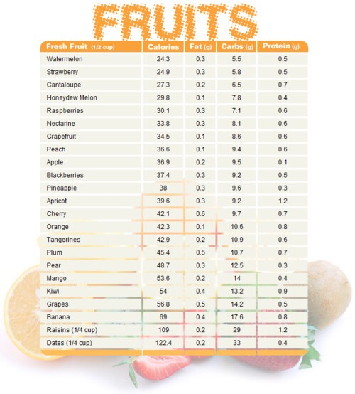 these are some fruits that are great for your health in order of calorie content that everyone should try and incorporate in their everyday diet!