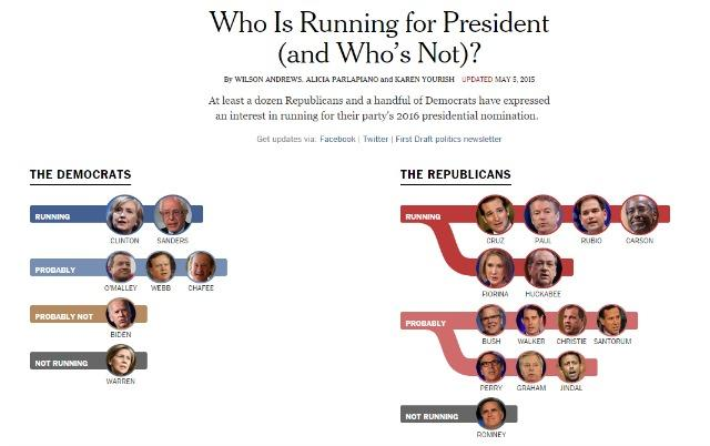 NYTimes Interactive Tracker (www.nytimes.com/interactive/2016/us/elections/2016-presidential-candidates.html)