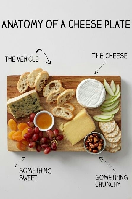 Here's the anatomy of a cheese plate.