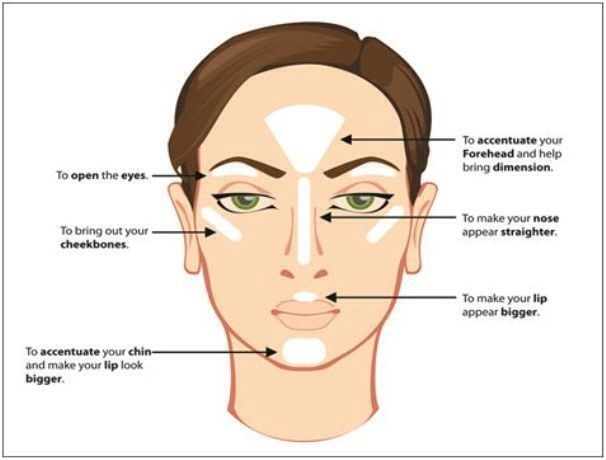 This is where u apply the loose powder on your face!!