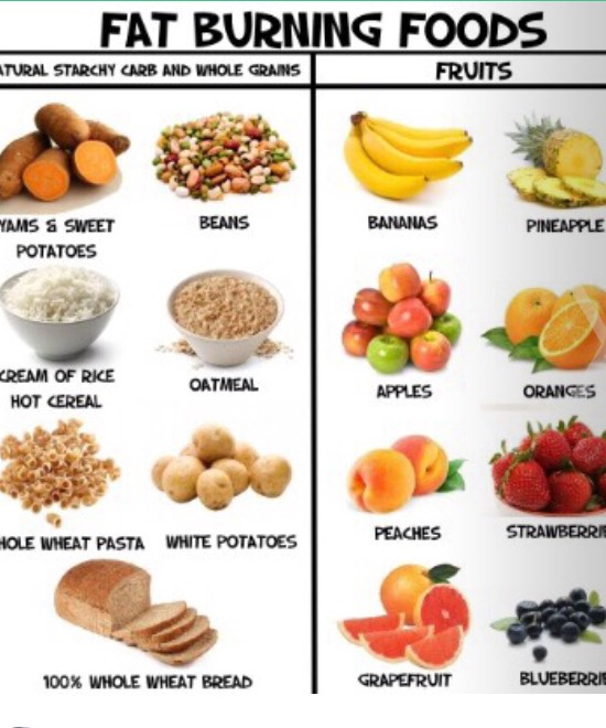 Fat burning foods 💎 ... One reason why HCLF Vegan diets are working 💃🏼