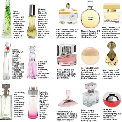 Thanks for looking and I hope you guys enjoy these perfume recomendations!
