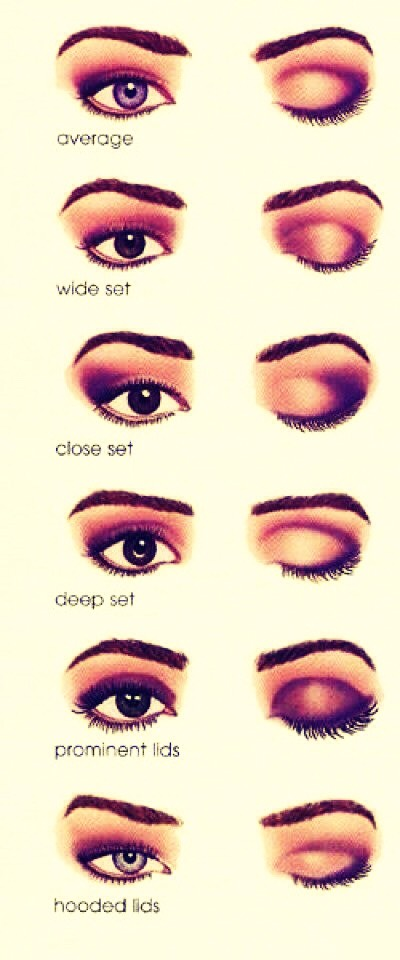 Make the best of your eyeshape  As important as your color choices are, the placement of your shadows and liners is just as critical; you can create just about any illusion that you want. With careful placement, you can make your eyes appear wider, closer set, more prominent, deeper set.
