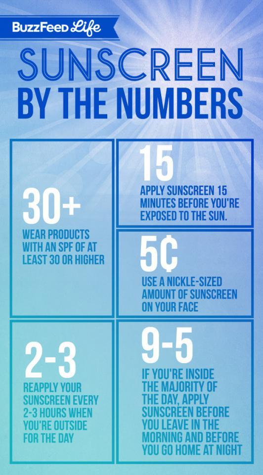 Day 2: Find a sunscreen you actually like wearing and wear it every single day.
