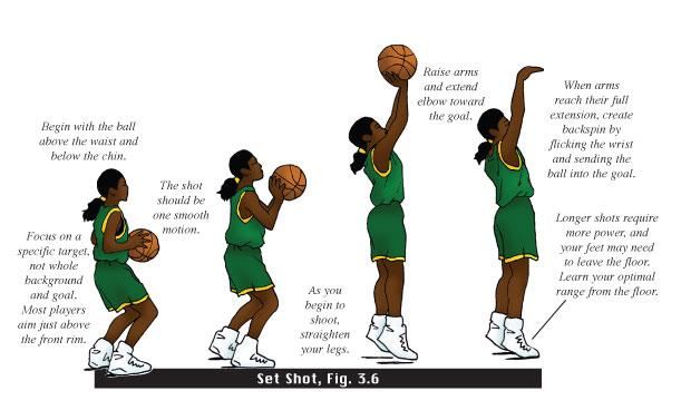 How to shoot a basketball in four simple steps | stack.