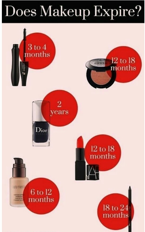 This tells you when to toss your makeup because, yes. Makeup does expire!