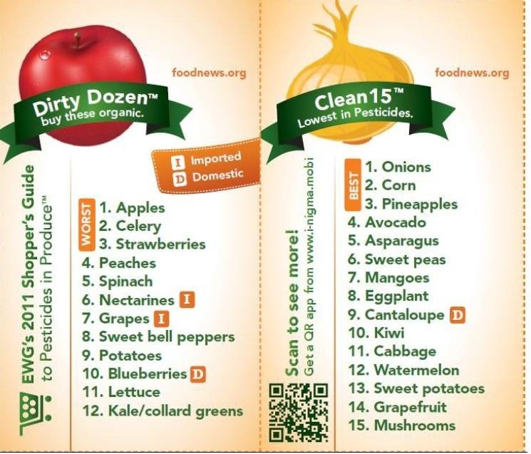 (Double  Tap for full view) Ideally consuming all organic is the best way to go but that can be incredibly difficult so save and keep this list with you to have on hand and to help you decide the next time you're grocery shopping.