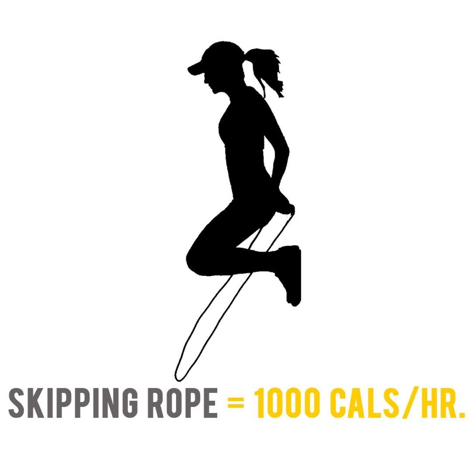 Jumping rope for a 90 kilogram person would burn around 1,000 calories per hour. Every time you jump, you are lifting your body weight off the ground. Twirling the rope faster helps you burn more calories during a workout. However, your ability to keep up the pace depends on your fitness level.