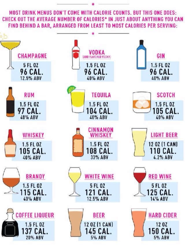 *Remember the calories will differ when % alcohol changes