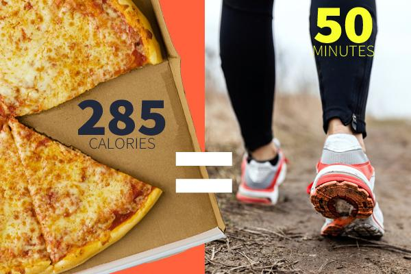 Cheese Pizza  One slice of cheese pizza at 285 calories = 50 minutes of walking at a brisk pace (that means 4 mph on the treadmill)