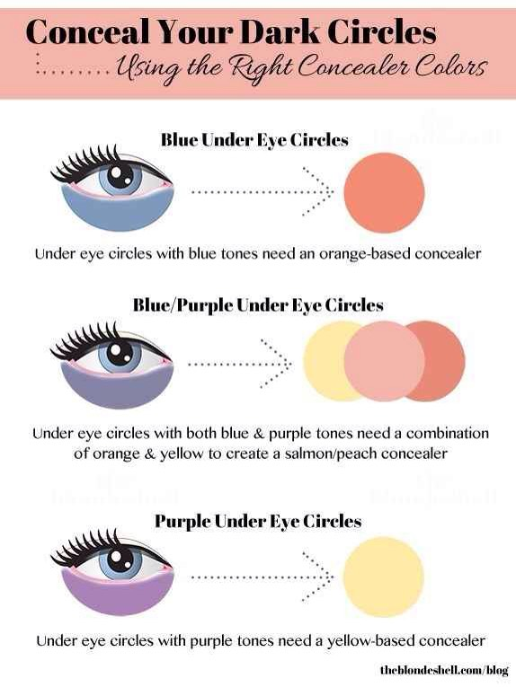 4 |Pay particular attention to the undertone of your under-eye circles, because this will determine which concealer color will work best.