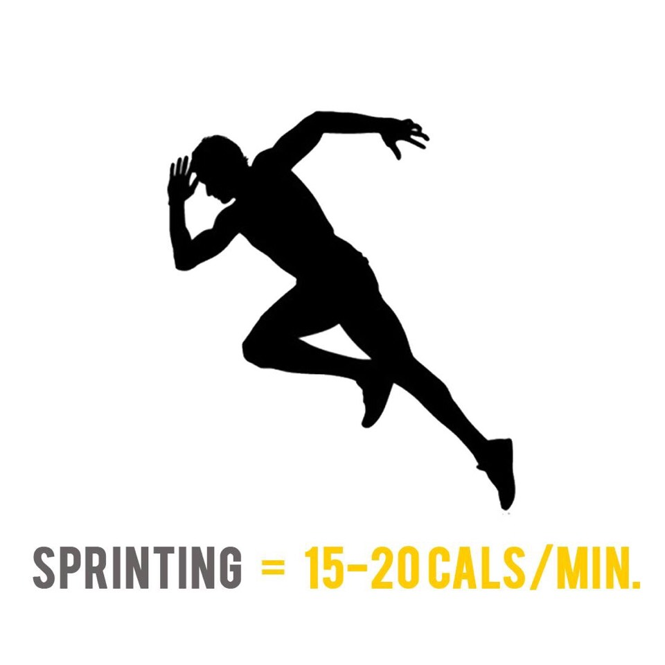 The exact amount of calories you burn when sprinting will depend on your starting weight and how fast you run. A 70 kilogram. person who sprints at a speed of 16 Km/h for one minute will burn around 20 calories. If he sprints at 12 km/h for one minute, he will burn around 15 calories.