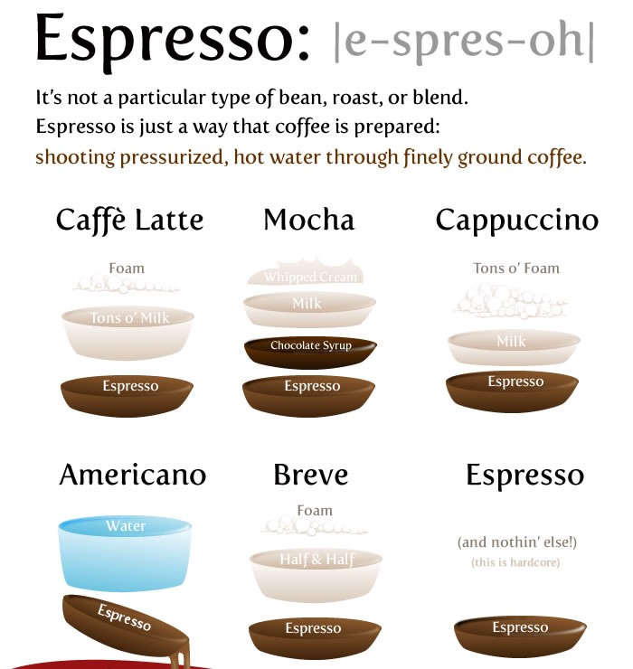 🙆 So what's your favorite espresso? 😇😍😘