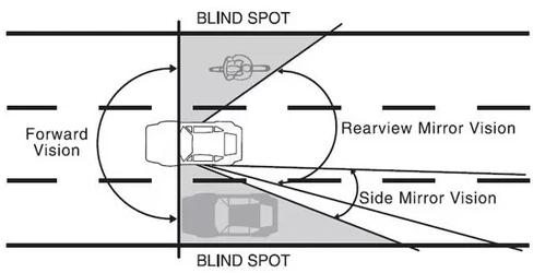 For bikers/pedestrians, etc, don't stop in a driver's blind spot.