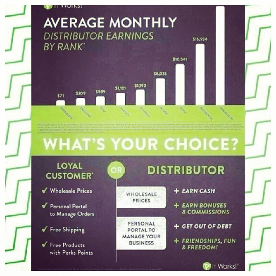 As a loyal you order products for yourself as a distributor you can order products for yourself & sell them an make money!