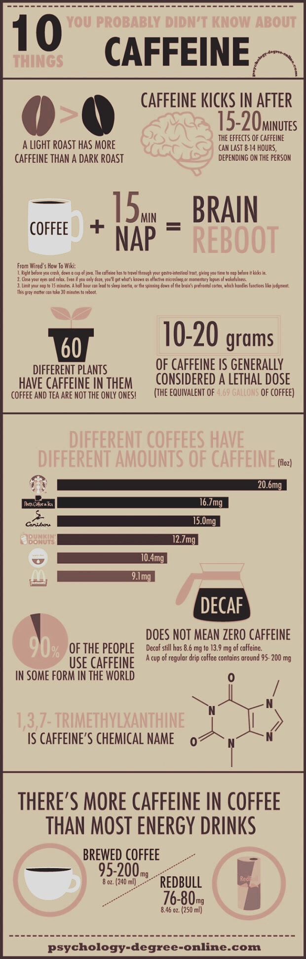 Coffee and caffeine facts