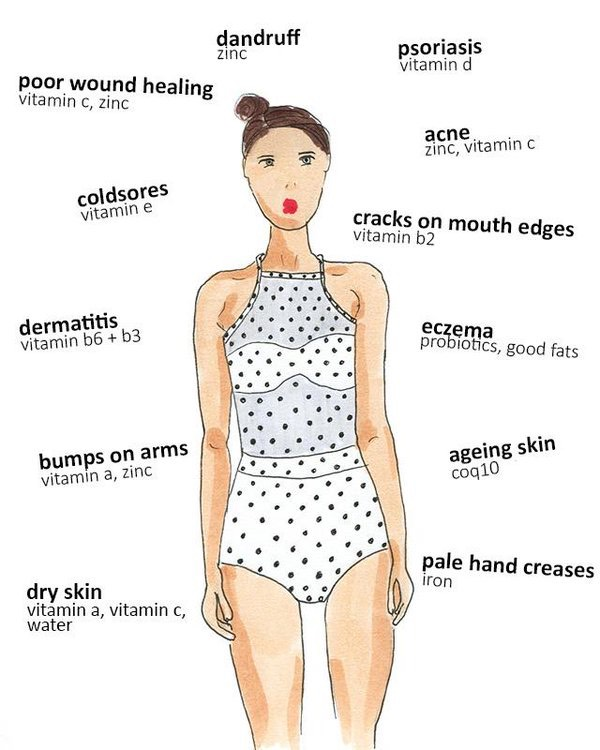 Check out our list of skin conditions and what nutritional signs they're giving you below to get on top of the deficiencies they point to.