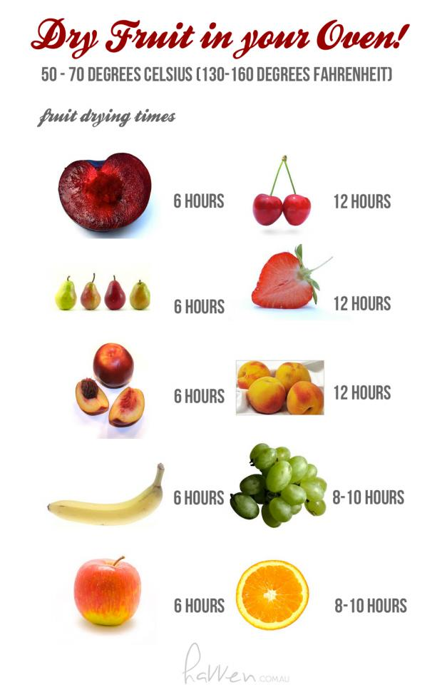 dried fruit chart. For more go to http://bit.ly/1E84gTZ