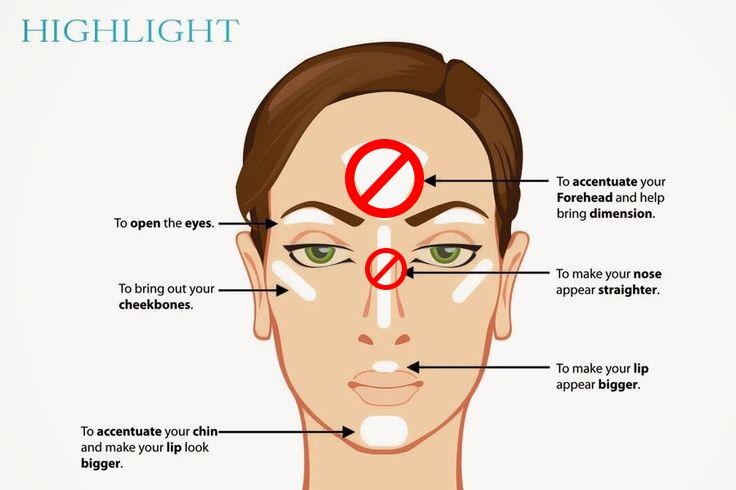 When highlighting with a shimmery color, you only want the upper lip highlight to be visible from the front. Thus, I nix the nose and forehead highlight - they look too greasy. I highlight everywhere else on this chart, so when I turn my head to the side, you get blinded by my highlight.