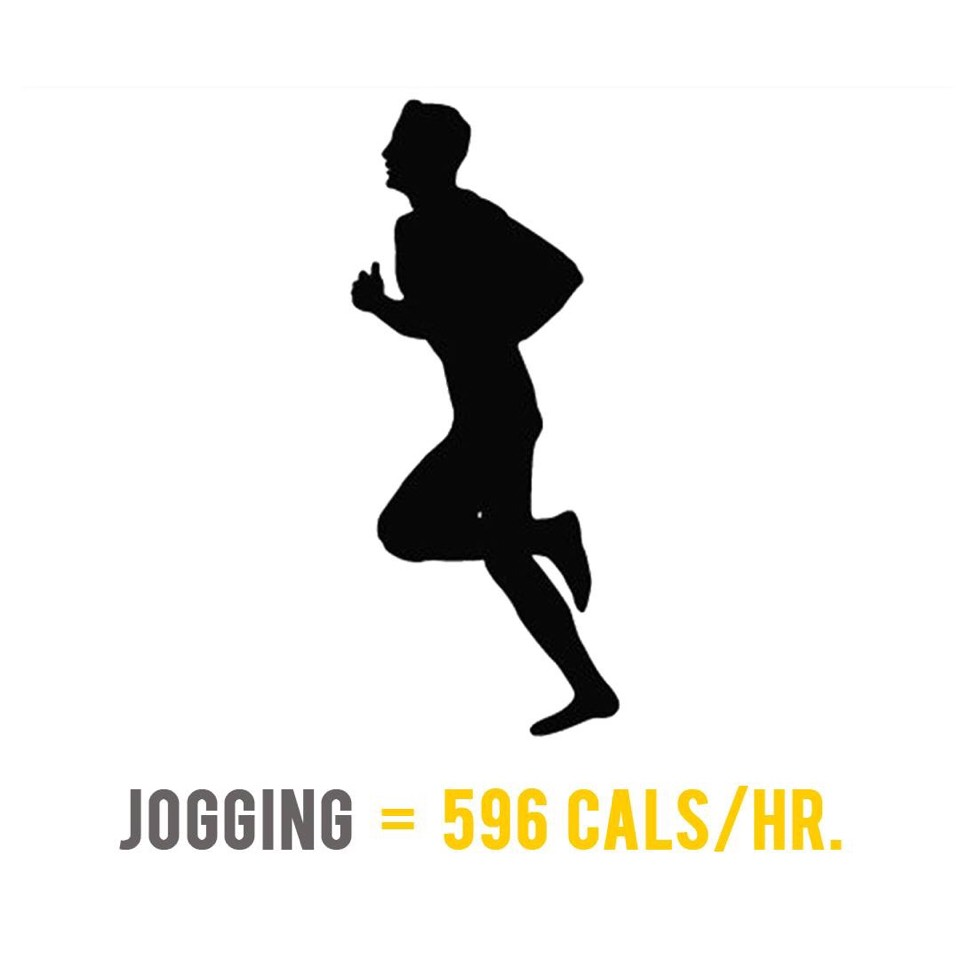 A 70 kilogram person will burn 596 calories during a 1 hour jog at 8 km/h.