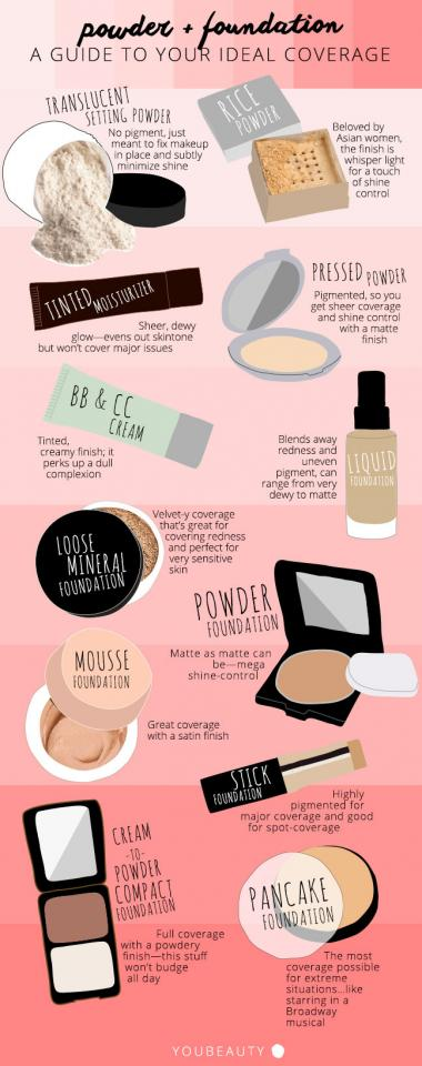 Find the right foundation for your skin type.