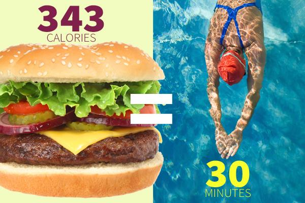 Cheeseburger  One single cheeseburger at 343 calories = 30 minutes of vigorous freestyle laps in the pool.