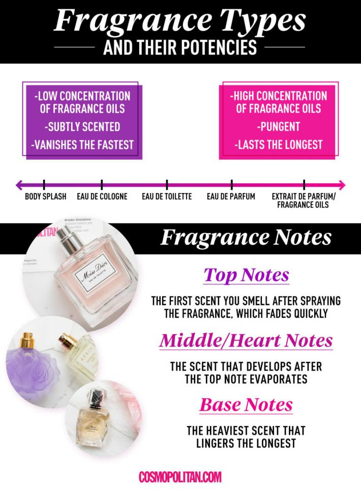 10. Familiarize yourself with common fragrance terms so you know exactly what the sales associates are referring to when helping you find a new perfume.