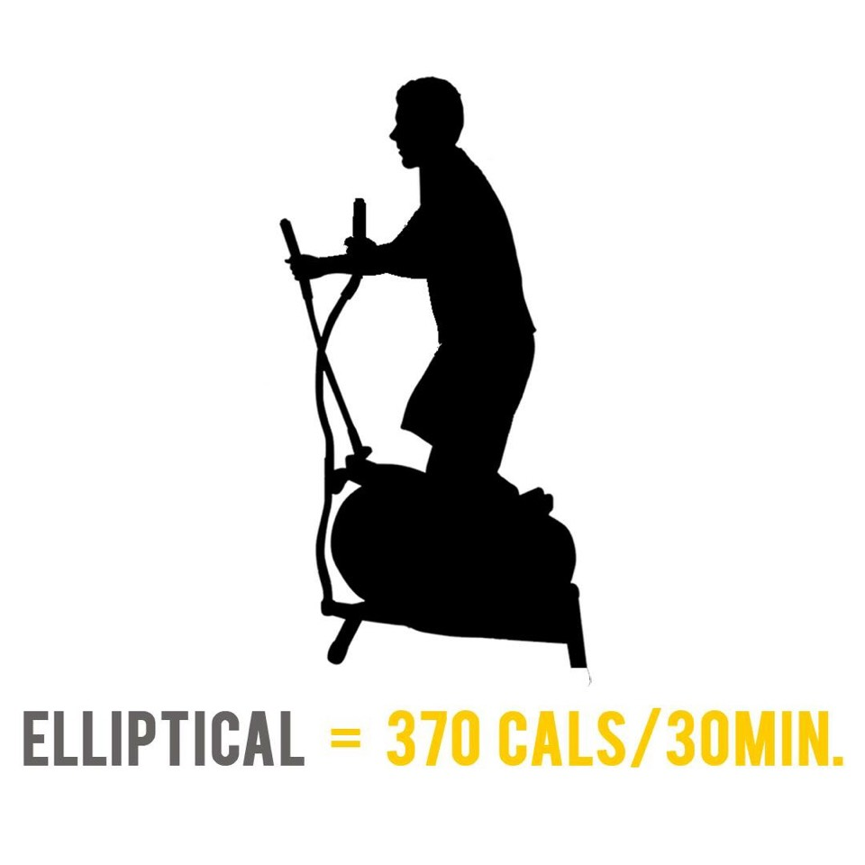 You will burn roughly 4.32 calories for every kilogram of body weight during 30 minutes of general elliptical machine use. For example, an 85 kilogram person would burn about 370 calories in a typical 30 minute elliptical workout.