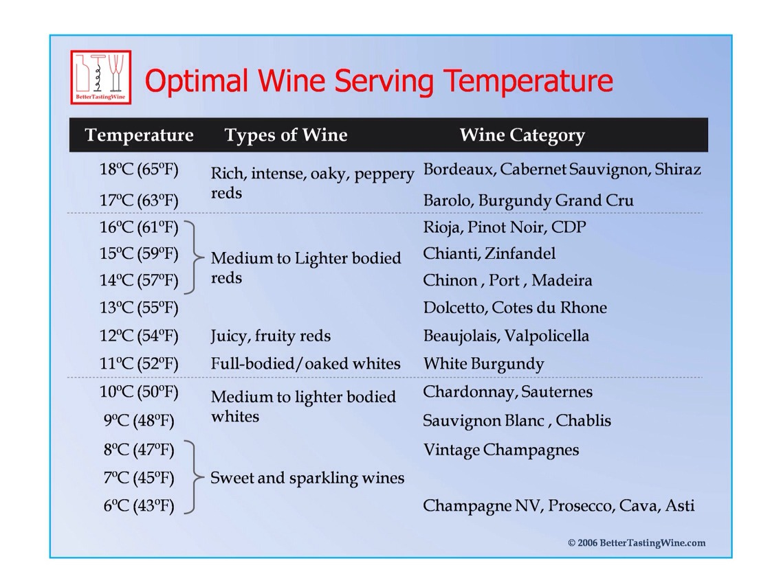 Best temperature to serve the wines